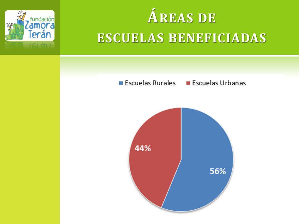 Áreas de escuelas beneficiadas