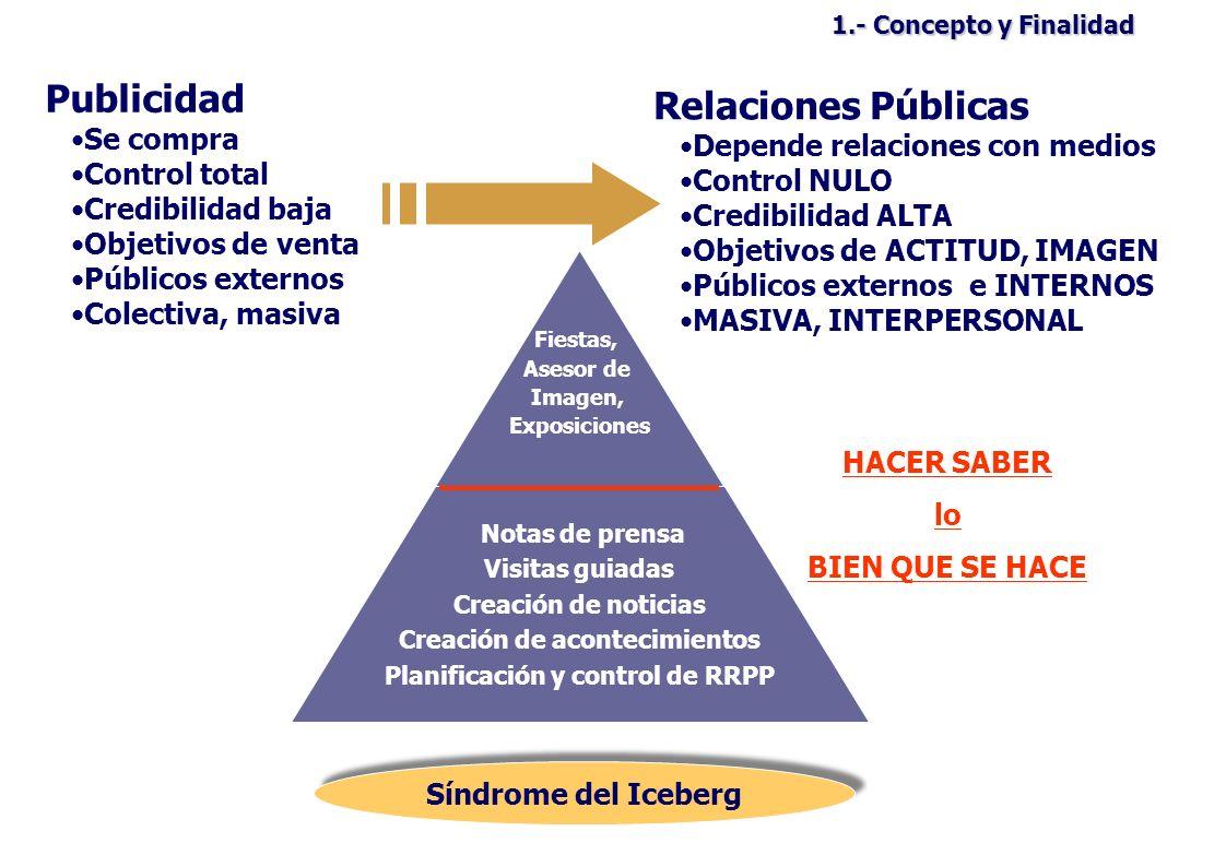 Creación de acontecimientos Planificación y control de RRPP