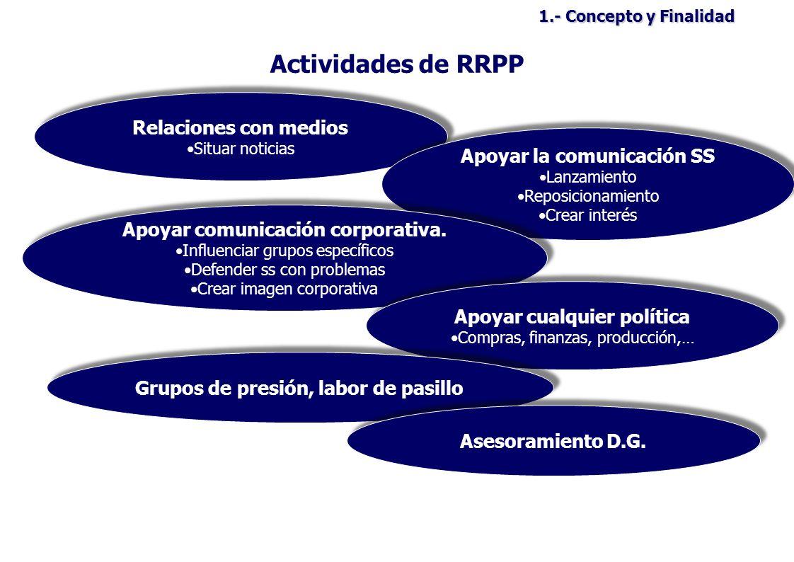 Actividades de RRPP Relaciones con medios Apoyar la comunicación SS