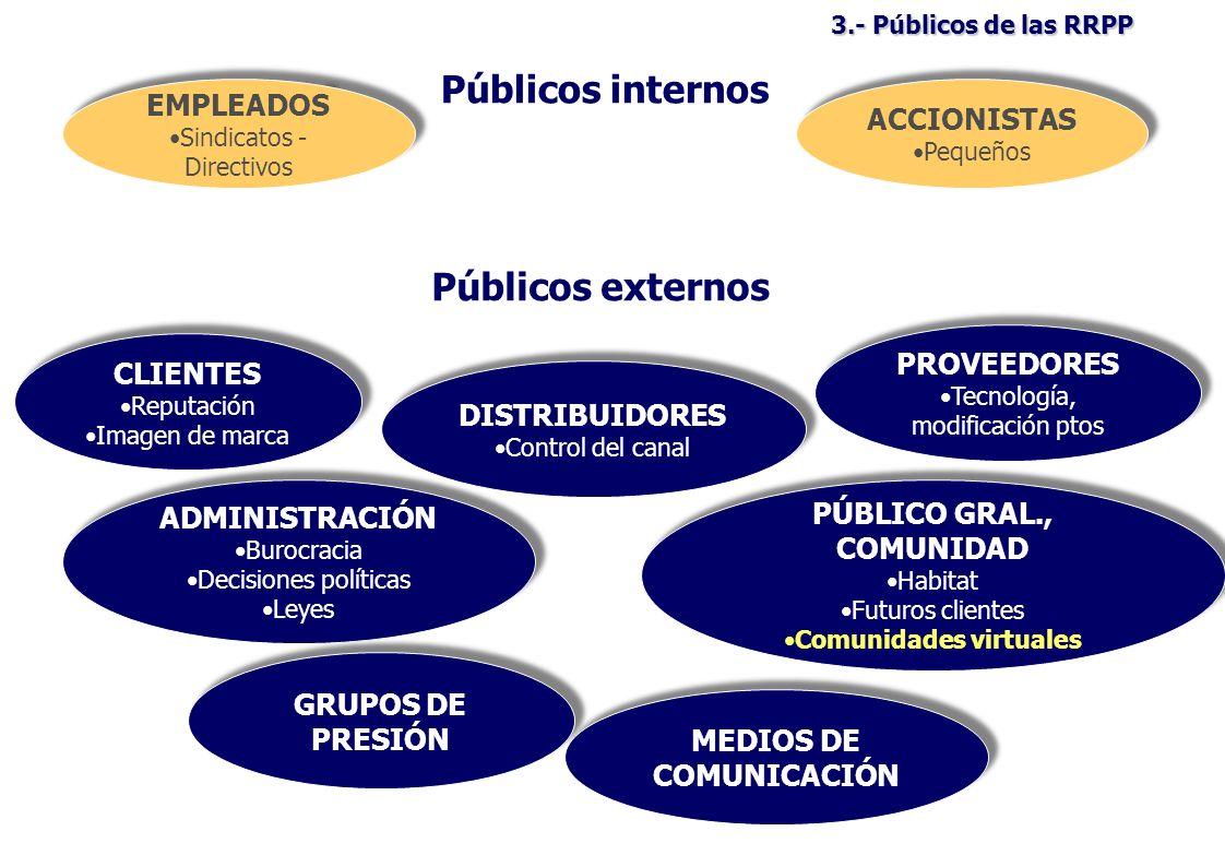 PÚBLICO GRAL., COMUNIDAD Comunidades virtuales MEDIOS DE COMUNICACIÓN