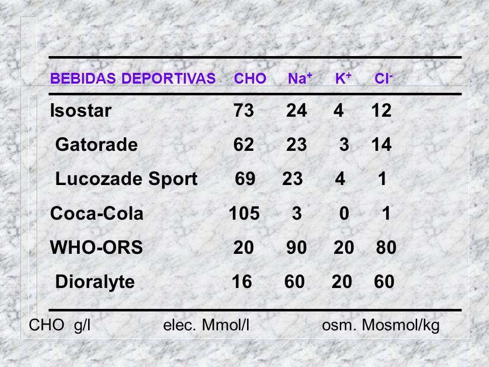 Isostar 73 24 4 12 Gatorade 62 23 3 14 Lucozade Sport 69 23 4 1