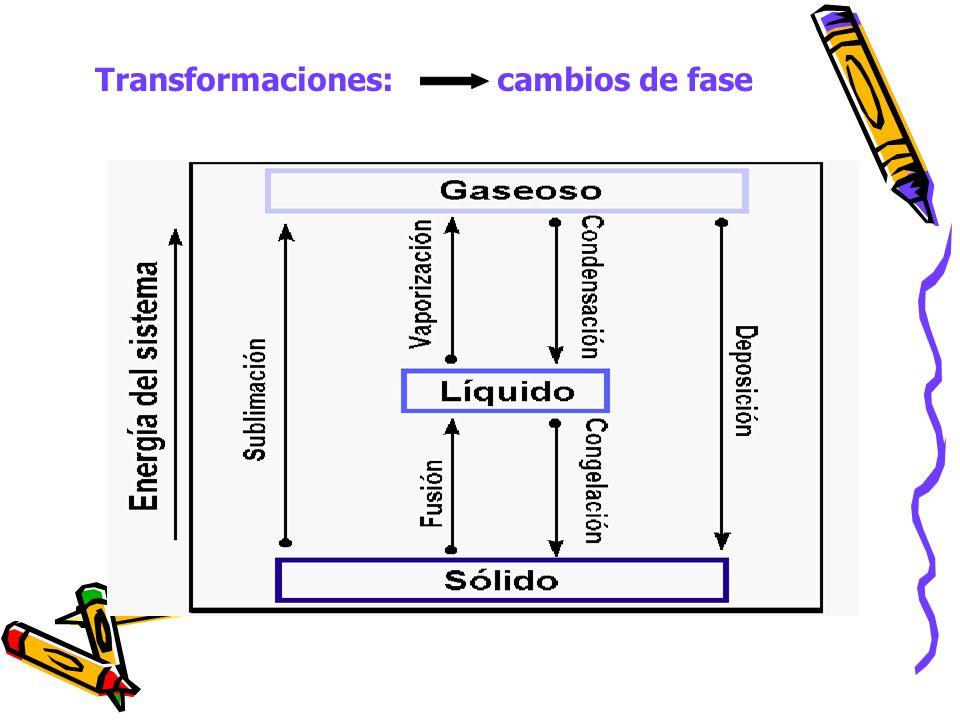 Transformaciones: cambios de fase