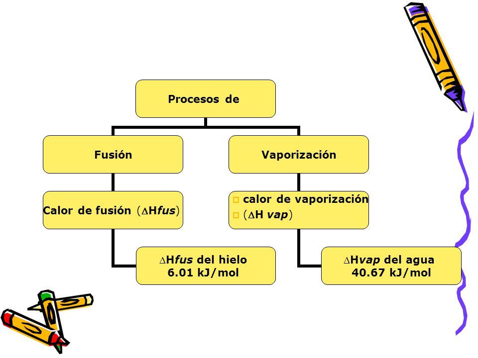 calor de vaporización (H vap)