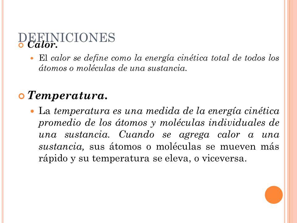 DEFINICIONES Temperatura. Calor.