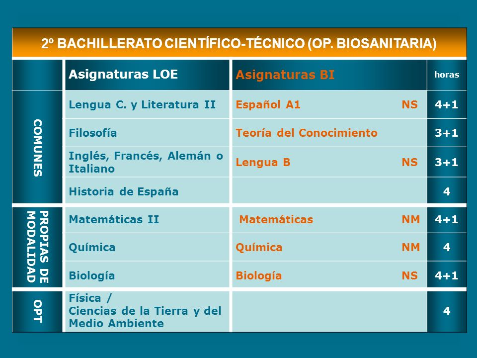 2º BACHILLERATO CIENTÍFICO-TÉCNICO (OP. BIOSANITARIA)
