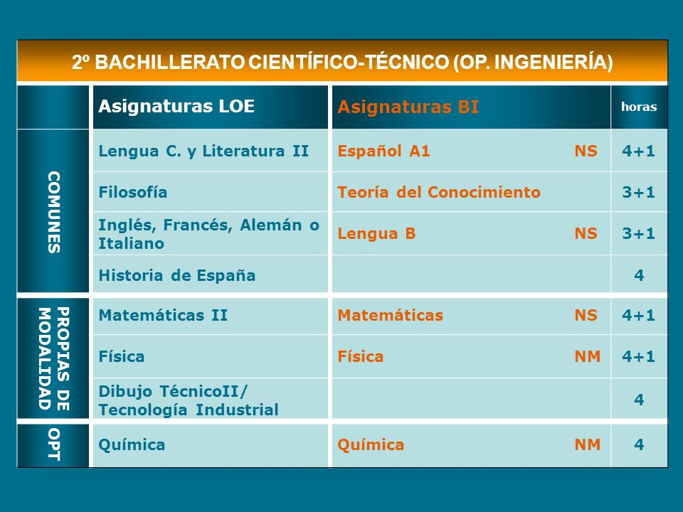 2º BACHILLERATO CIENTÍFICO-TÉCNICO (OP. INGENIERÍA)