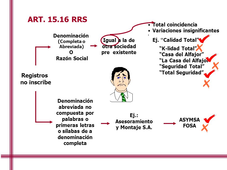ART. 15.16 RRS Registros no inscribe Total coincidencia