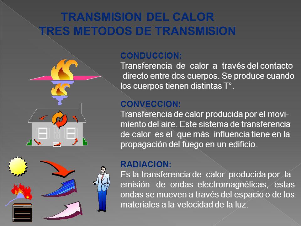 TRES METODOS DE TRANSMISION