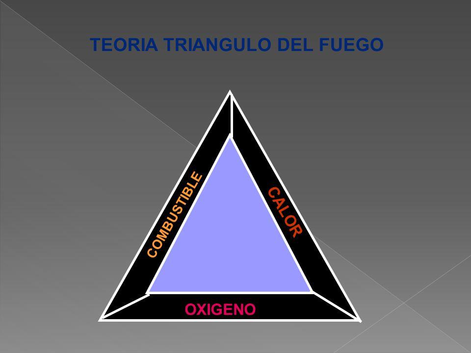 TEORIA TRIANGULO DEL FUEGO