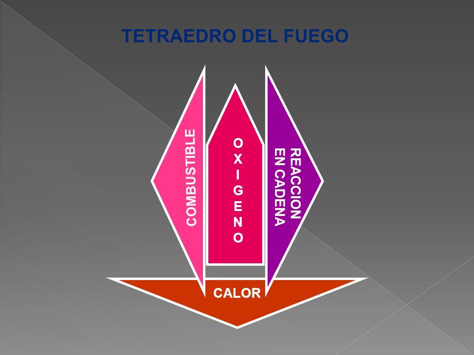 TETRAEDRO DEL FUEGO O X I G E N COMBUSTIBLE REACCION EN CADENA CALOR