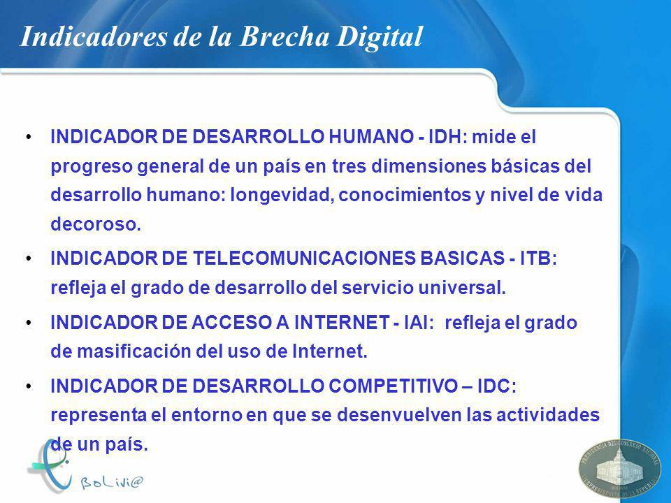 Indicadores de la Brecha Digital