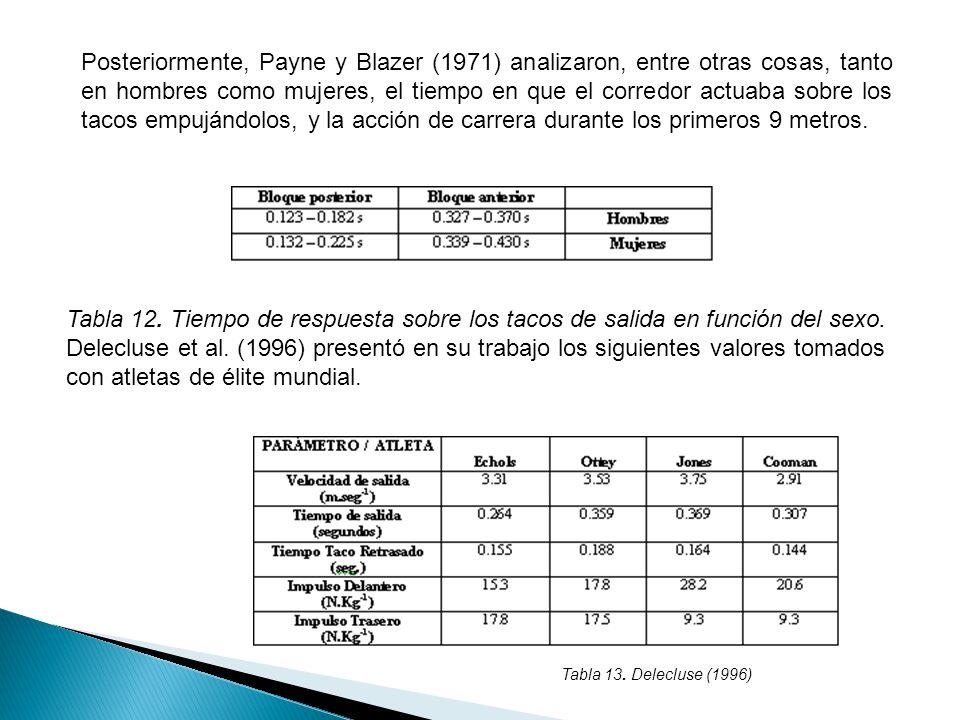 Posteriormente, Payne y Blazer (1971) analizaron, entre otras cosas, tanto en hombres como mujeres, el tiempo en que el corredor actuaba sobre los tacos empujándolos, y la acción de carrera durante los primeros 9 metros.