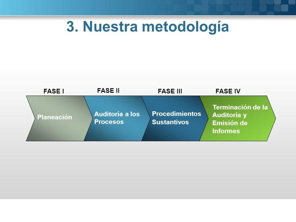3. Nuestra metodología FASE I FASE II FASE III FASE IV