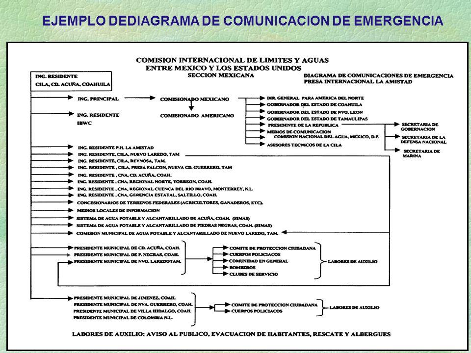 EJEMPLO DEDIAGRAMA DE COMUNICACION DE EMERGENCIA