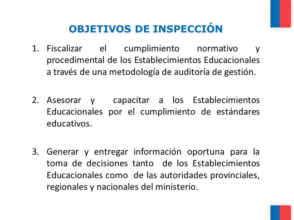OBJETIVOS DE INSPECCIÓN