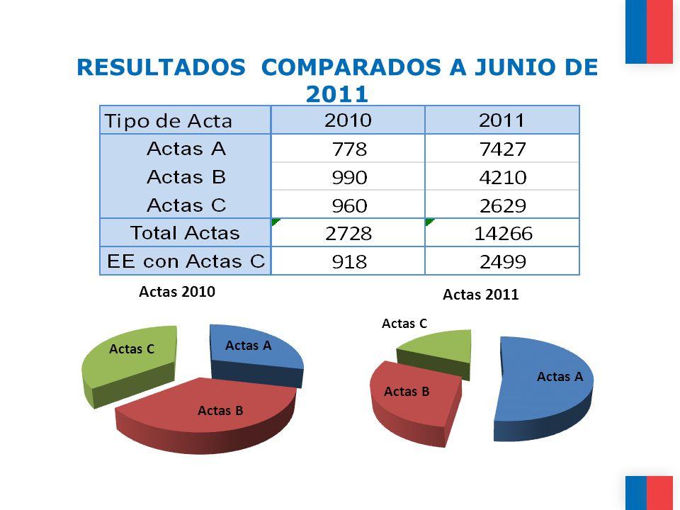 RESULTADOS COMPARADOS A JUNIO DE 2011
