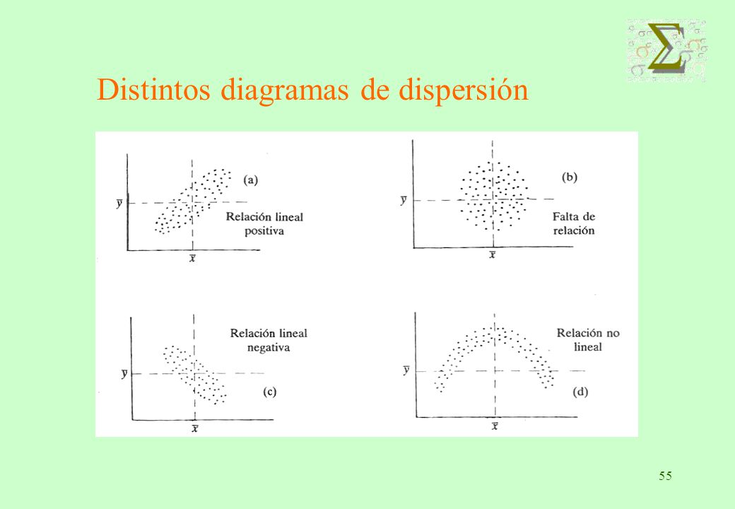 Distintos diagramas de dispersión