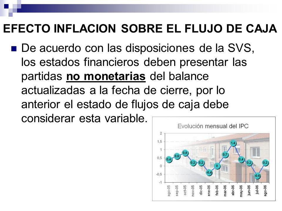 EFECTO INFLACION SOBRE EL FLUJO DE CAJA