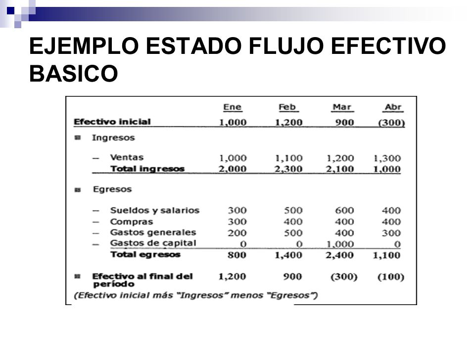 EJEMPLO ESTADO FLUJO EFECTIVO BASICO
