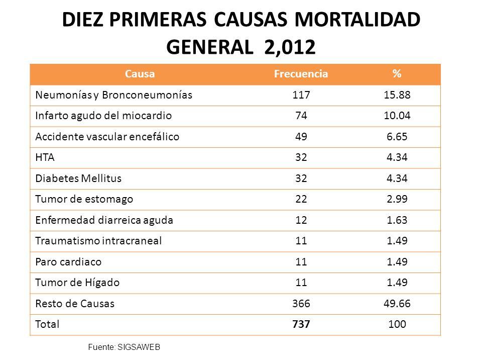 DIEZ PRIMERAS CAUSAS MORTALIDAD GENERAL 2,012