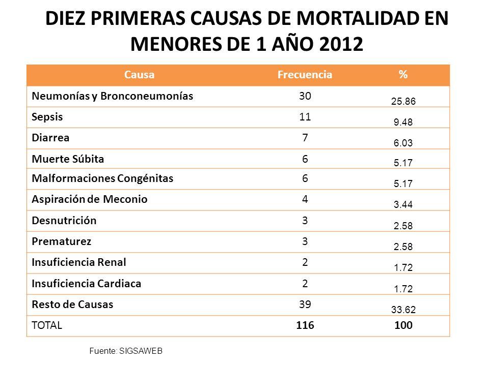 DIEZ PRIMERAS CAUSAS DE MORTALIDAD EN MENORES DE 1 AÑO 2012