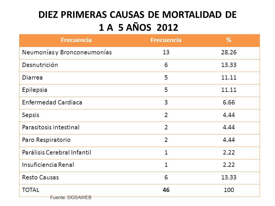 DIEZ PRIMERAS CAUSAS DE MORTALIDAD DE 1 A 5 AÑOS 2012