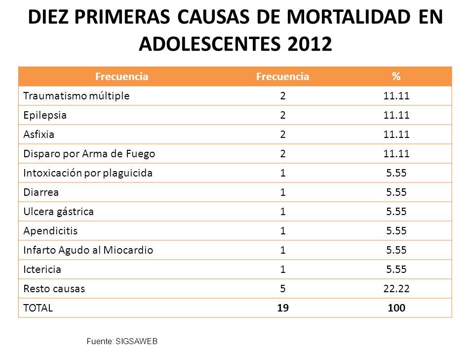 DIEZ PRIMERAS CAUSAS DE MORTALIDAD EN ADOLESCENTES 2012
