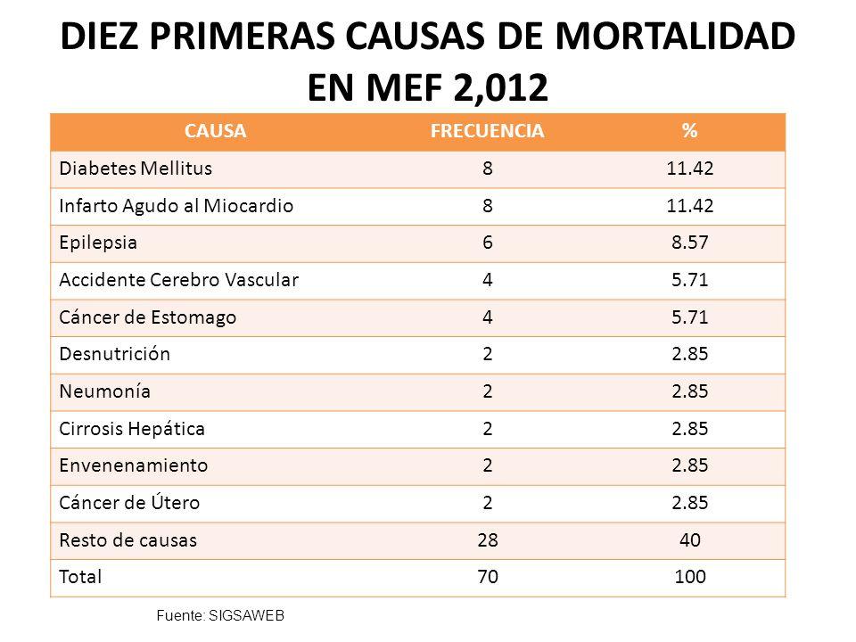 DIEZ PRIMERAS CAUSAS DE MORTALIDAD EN MEF 2,012