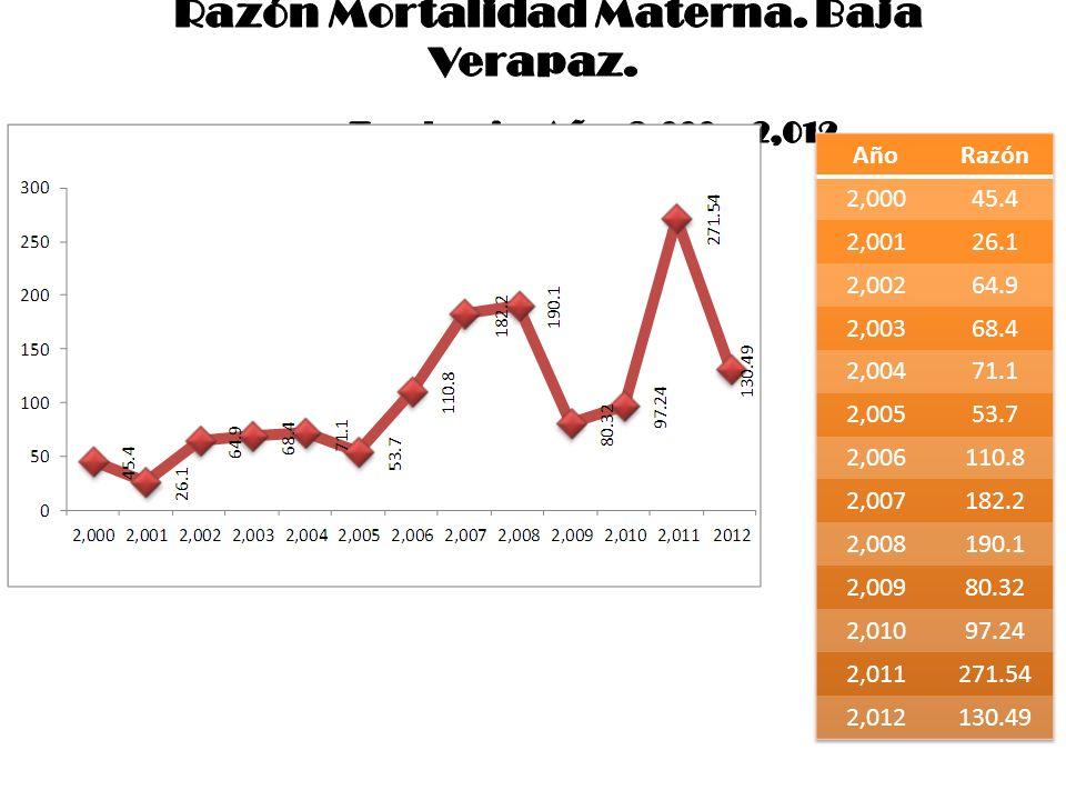 Razón Mortalidad Materna. Baja Verapaz. Tendencias Años 2,000 a 2,012