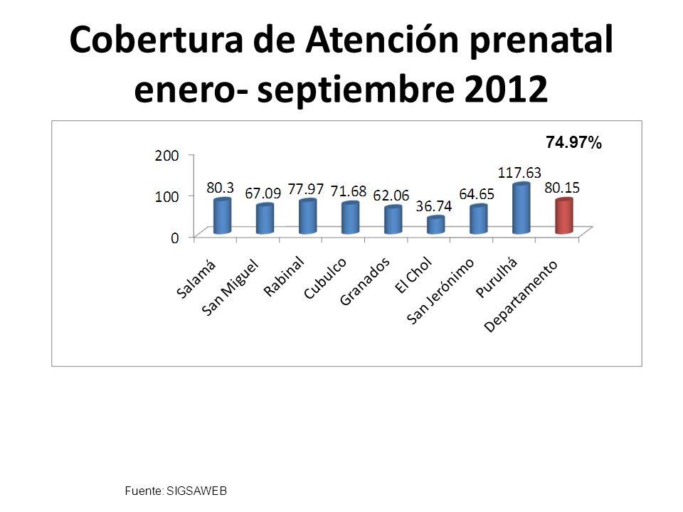 Cobertura de Atención prenatal enero- septiembre 2012