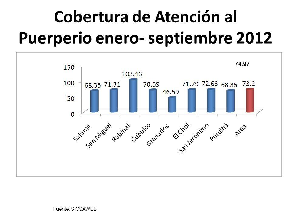 Cobertura de Atención al Puerperio enero- septiembre 2012
