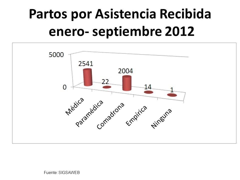 Partos por Asistencia Recibida enero- septiembre 2012