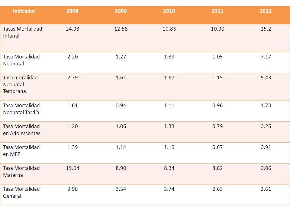 Indicador 2008. 2009. 2010. 2011. 2012. Tasas Mortalidad Infantil. 24.93. 12.58. 10.83. 10.90.