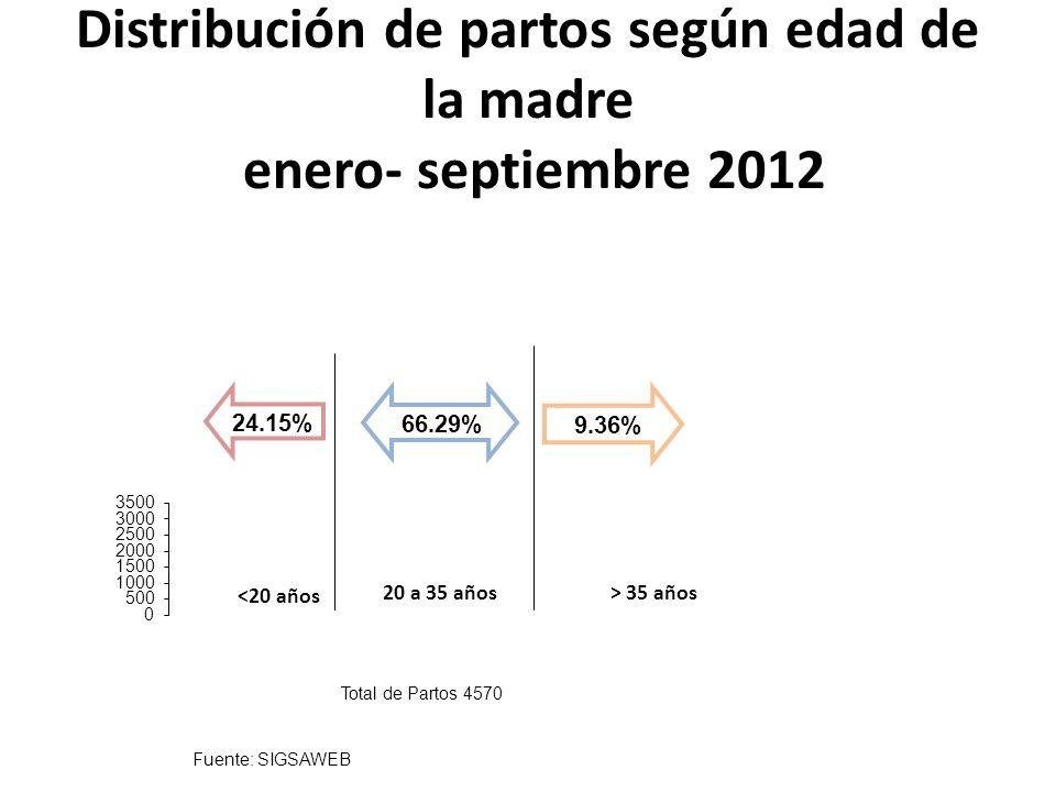 Distribución de partos según edad de la madre enero- septiembre 2012