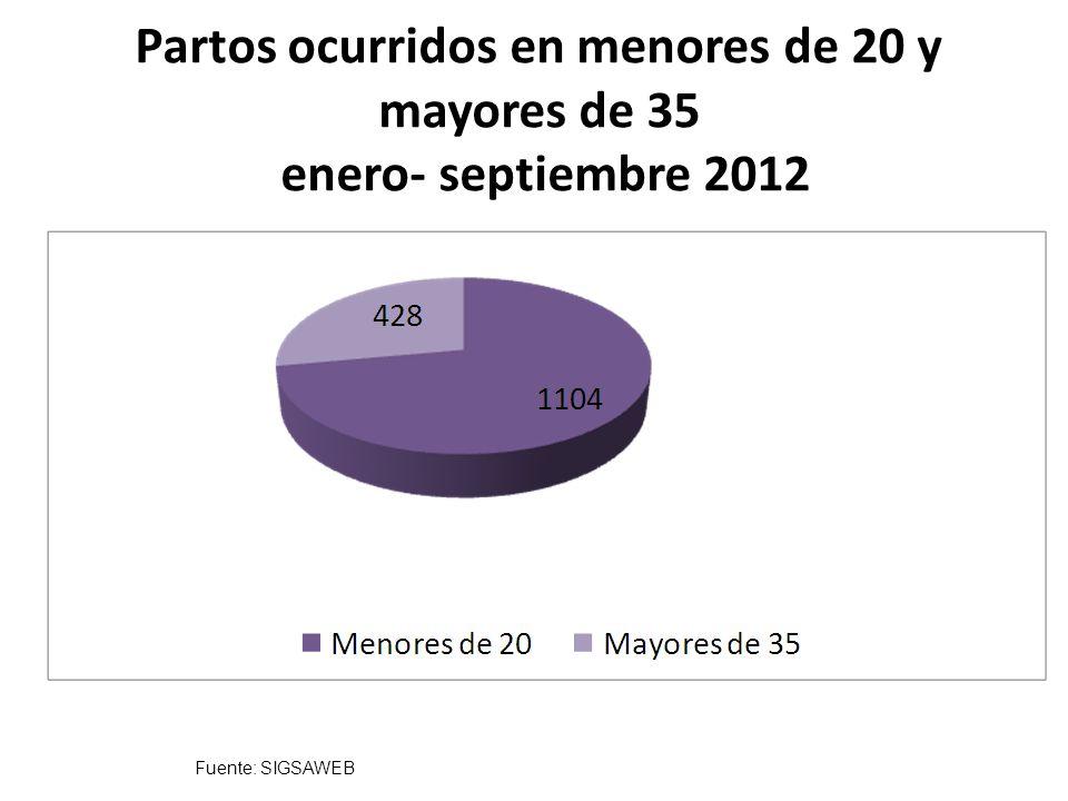 Partos ocurridos en menores de 20 y mayores de 35 enero- septiembre 2012