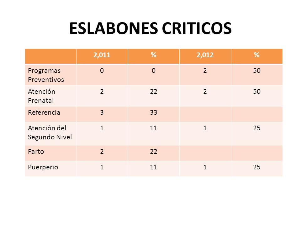 ESLABONES CRITICOS 2,011 % 2,012 Programas Preventivos 2 50