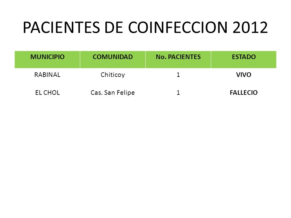 PACIENTES DE COINFECCION 2012