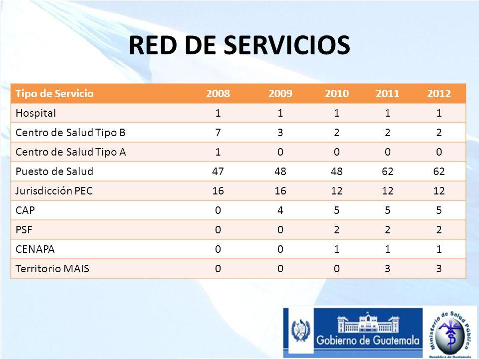 RED DE SERVICIOS Tipo de Servicio 2008 2009 2010 2011 2012 Hospital 1