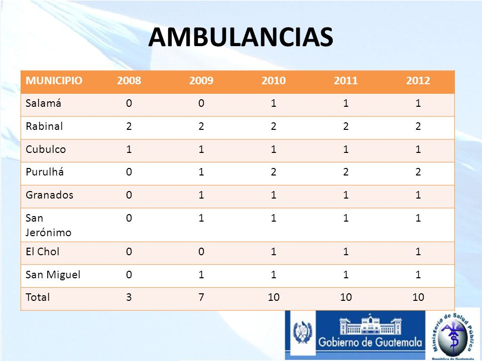 AMBULANCIAS MUNICIPIO 2008 2009 2010 2011 2012 Salamá 1 Rabinal 2