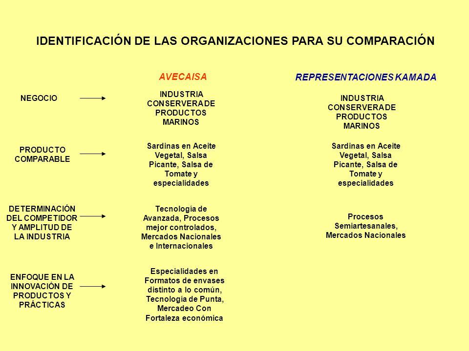 IDENTIFICACIÓN DE LAS ORGANIZACIONES PARA SU COMPARACIÓN