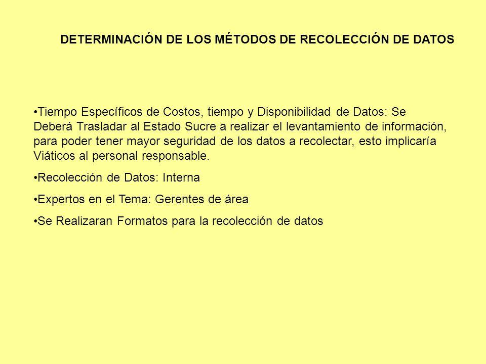 DETERMINACIÓN DE LOS MÉTODOS DE RECOLECCIÓN DE DATOS