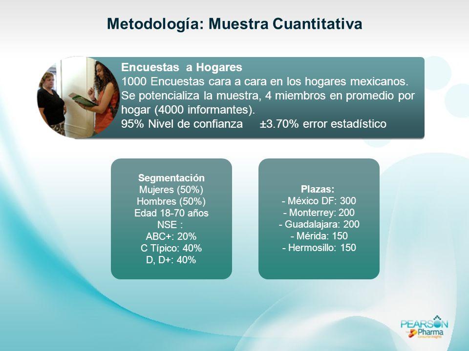 Metodología: Muestra Cuantitativa