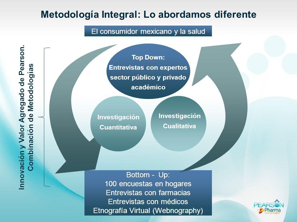 Metodología Integral: Lo abordamos diferente