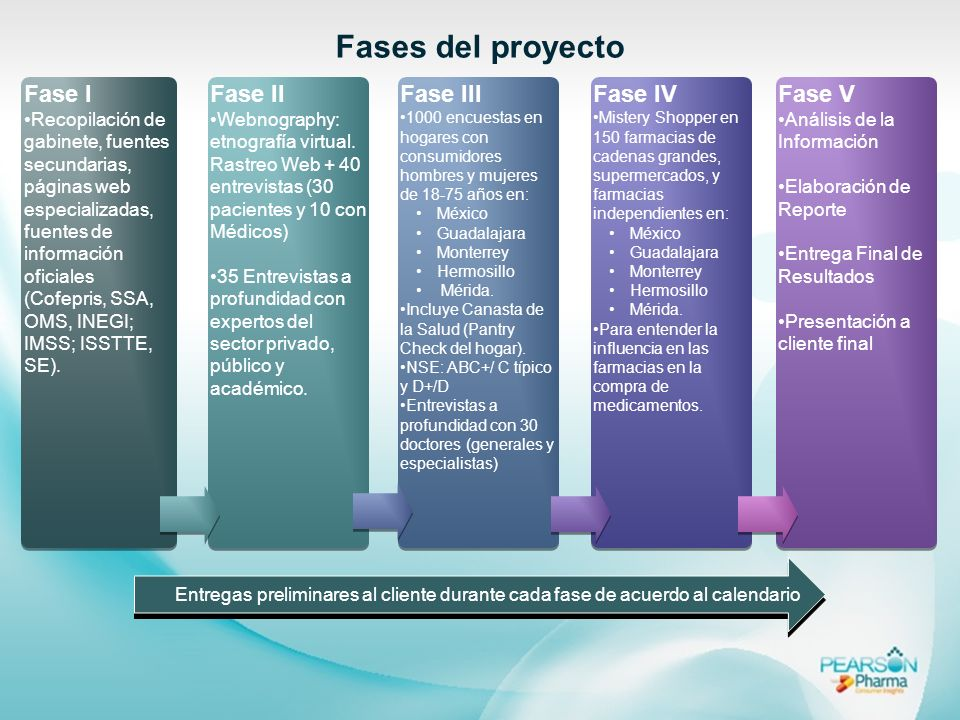 Fases del proyecto Fase I Fase II Fase III Fase IV Fase V