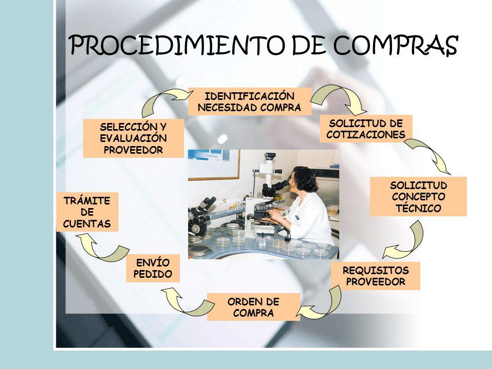 PROCEDIMIENTO DE COMPRAS