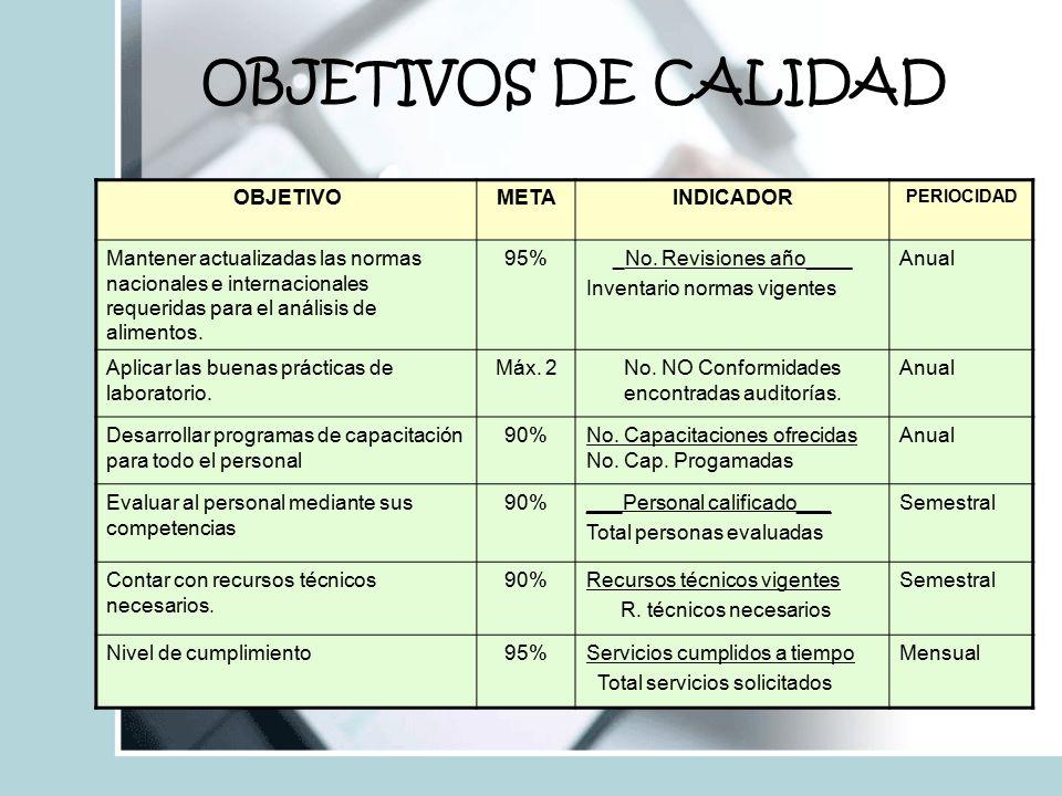 OBJETIVOS DE CALIDAD OBJETIVO META INDICADOR