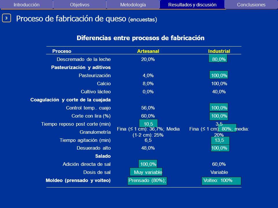 Proceso de fabricación de queso (encuestas)
