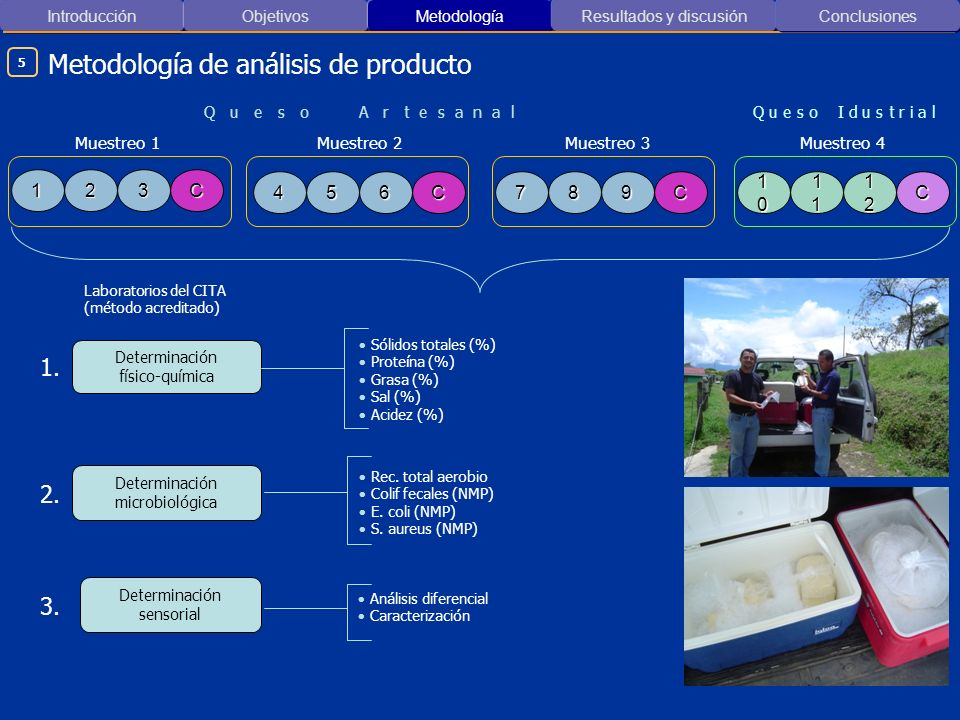 Metodología de análisis de producto