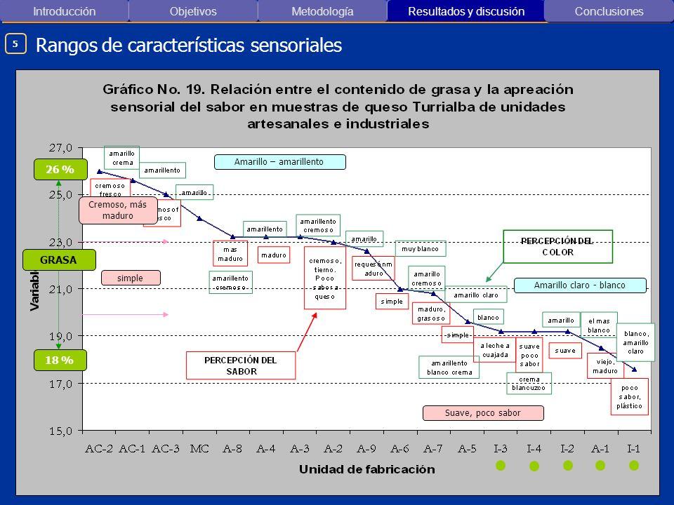 Rangos de características sensoriales
