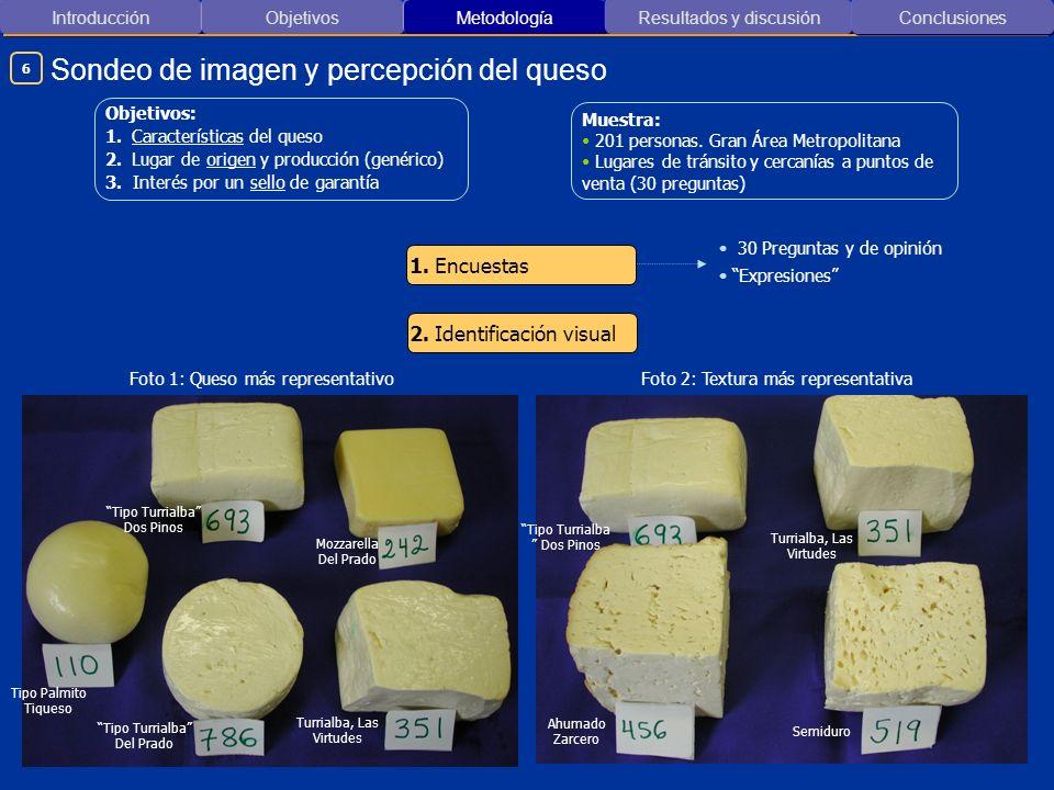 Sondeo de imagen y percepción del queso